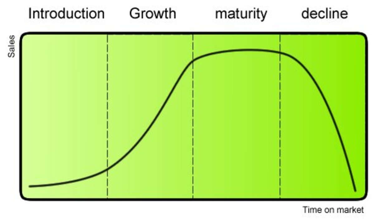 The Four Primary Stages of the Product Life Cycle