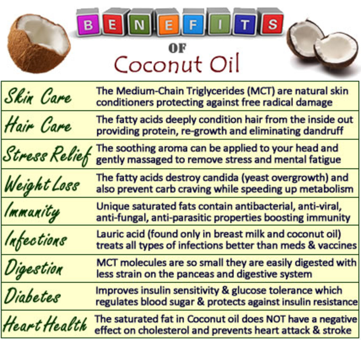 Coconut Oil Use And Benefits Get Amazing Before And After