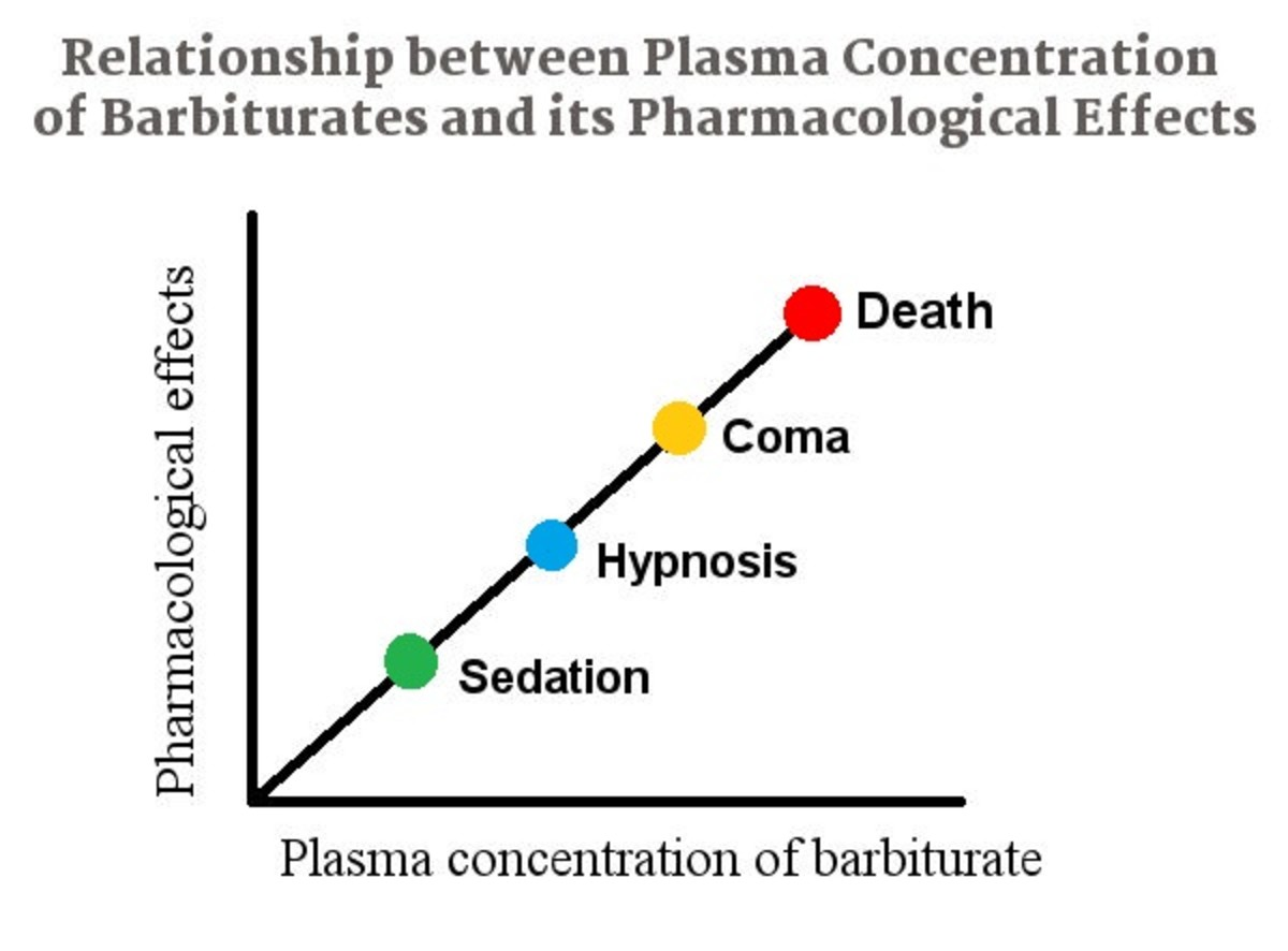 Relationship of plasma concentration of barbiturate to its pharmacological effects