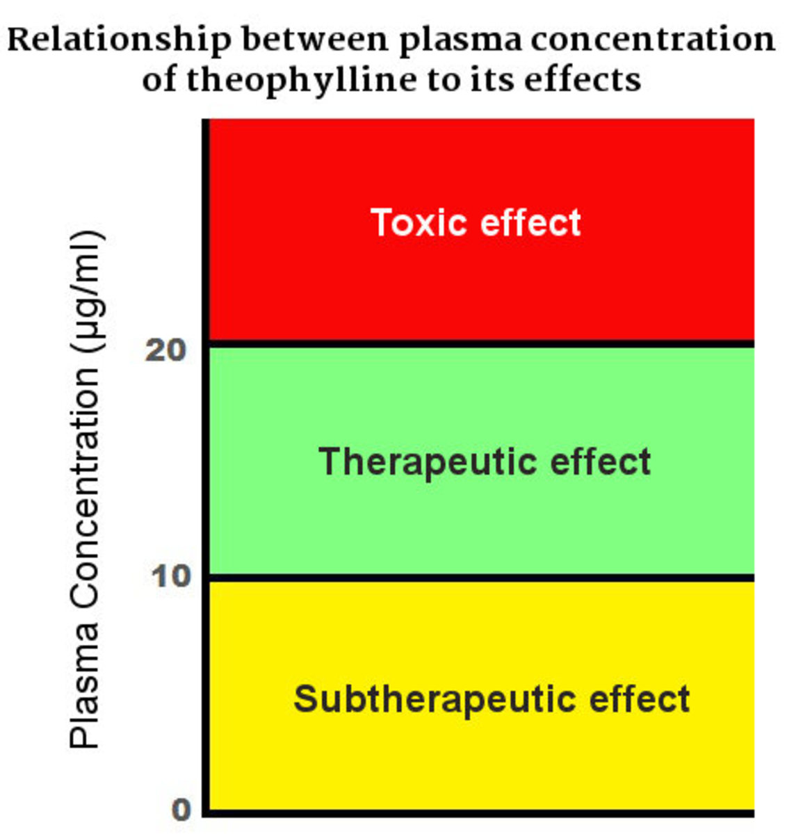 Relationship of plasma concentration of theophylline to its effects