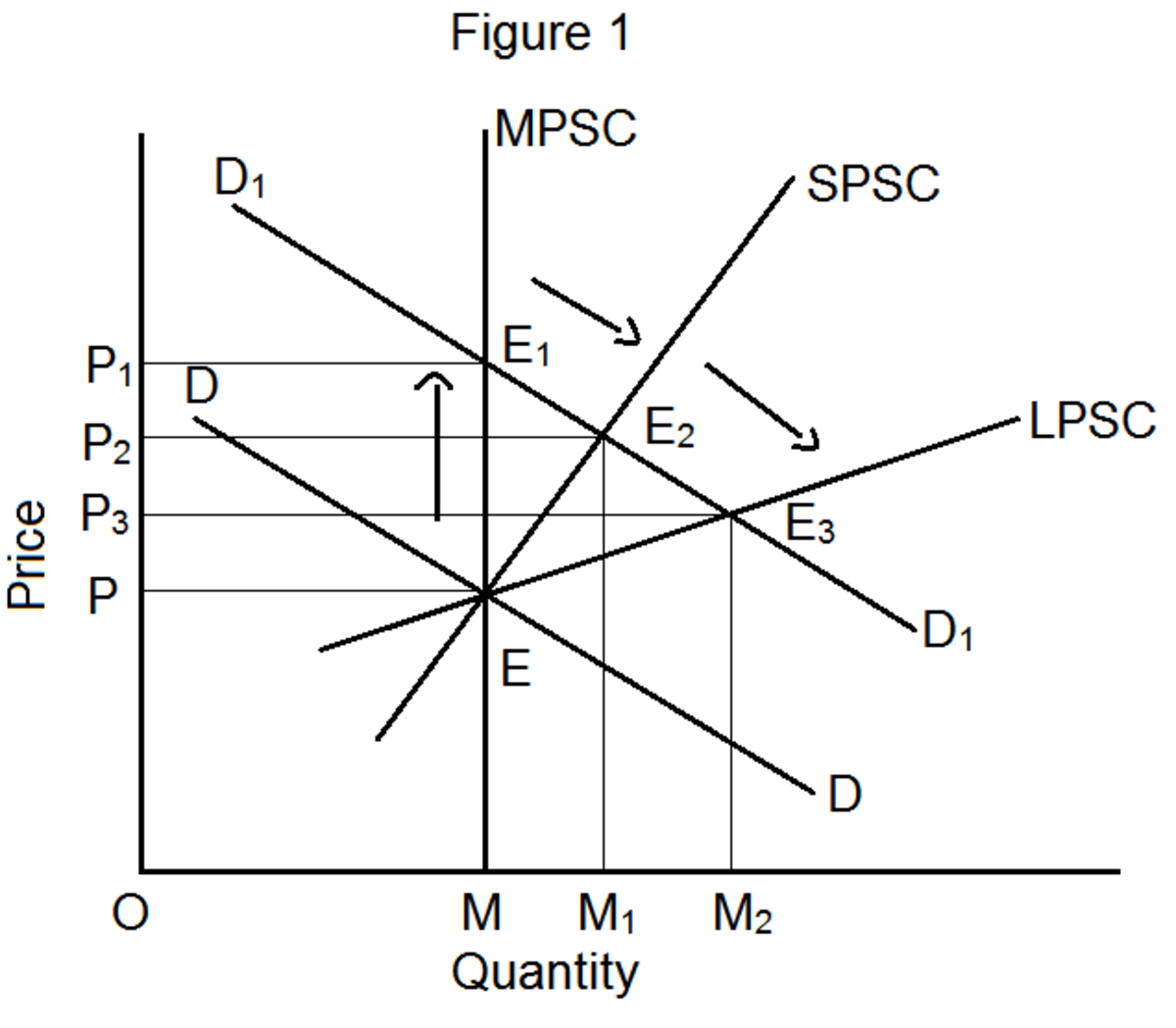 The Long-Run Period and Secular Period Price Determination Under Perfect Competition