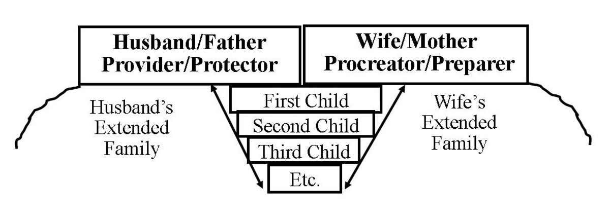The primary roles of Mother and Father provide stability to the family. As the father provides and protects, he enables the mother to bear and nurture.