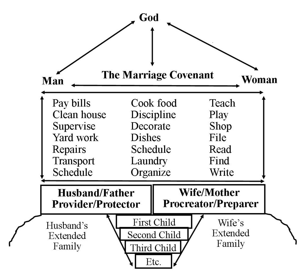The Family of the Future Model shows how the primary roles of husband and wife in the marriage provide stability and strength, while secondary roles and responsibilities can be interchanged amongst various family members.
