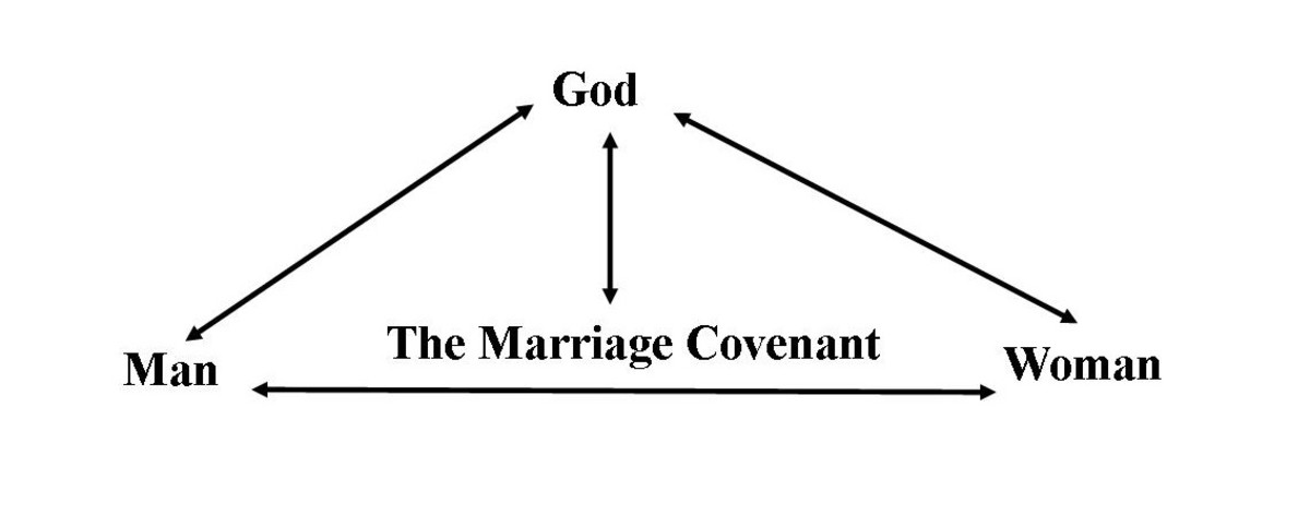 The marriage covenant is ordained by God, and as such, has him as an integral partner. Husband and wife are individually responsible to him, and to one another.