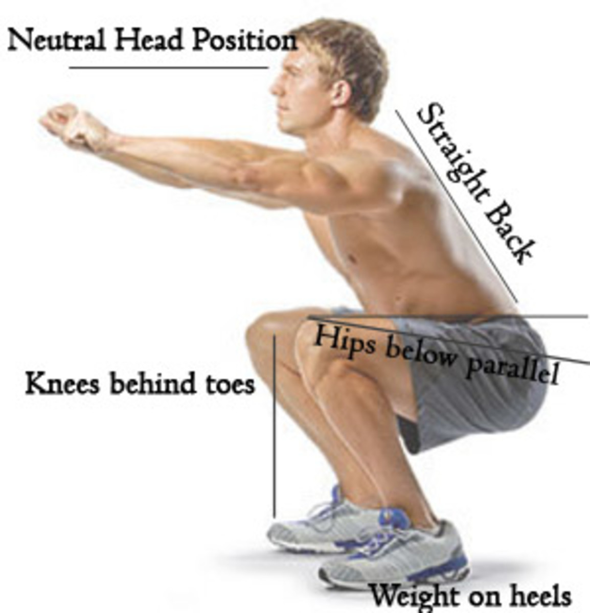 diagram of the proper form of the squat exercise with a man and labels detailing Knees, back and neutral head and weight on heels