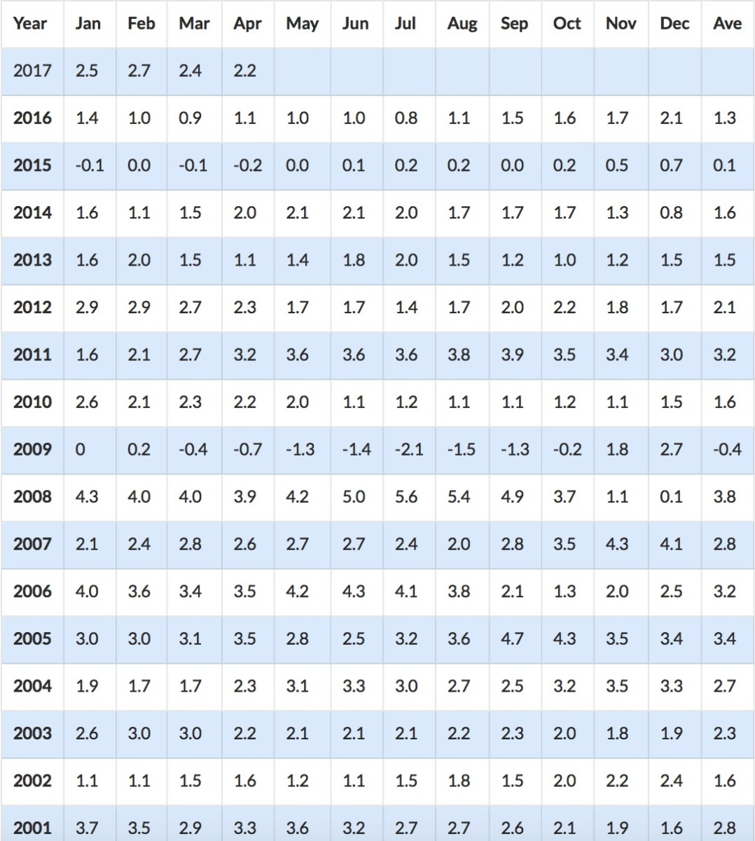 Since figures above are 12-month periods, you can see what the inflation rate was for each month.  Look to the December column to find inflation rates by calendar year.  The very last column shows the average inflation rate for each year.
