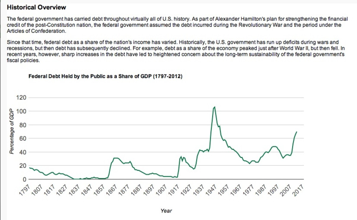 This is a chart showing the history of the U.S. National Debt by year comparing GDP to actual money owed.  For anyone who doesn't know, the GAO is the U.S. Government Accounting Office.