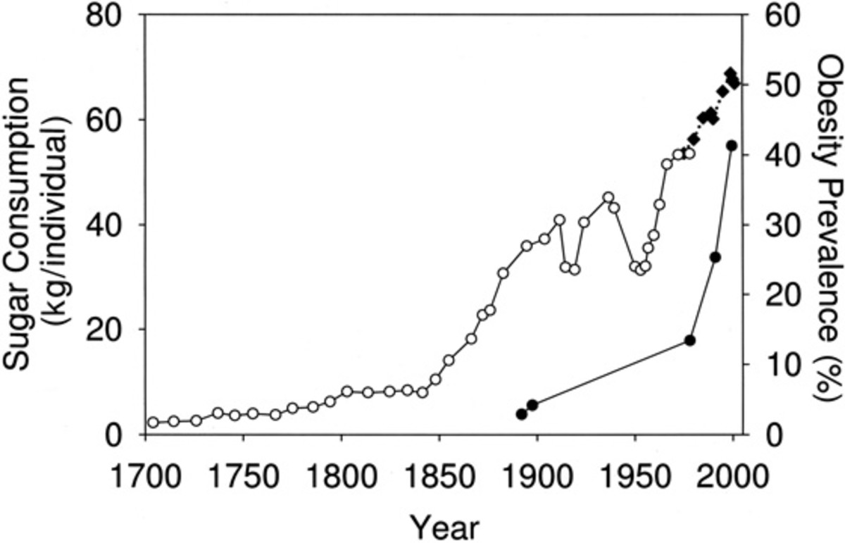 Total Sugar Intake Has Skyrocketed in The Past 160 Years