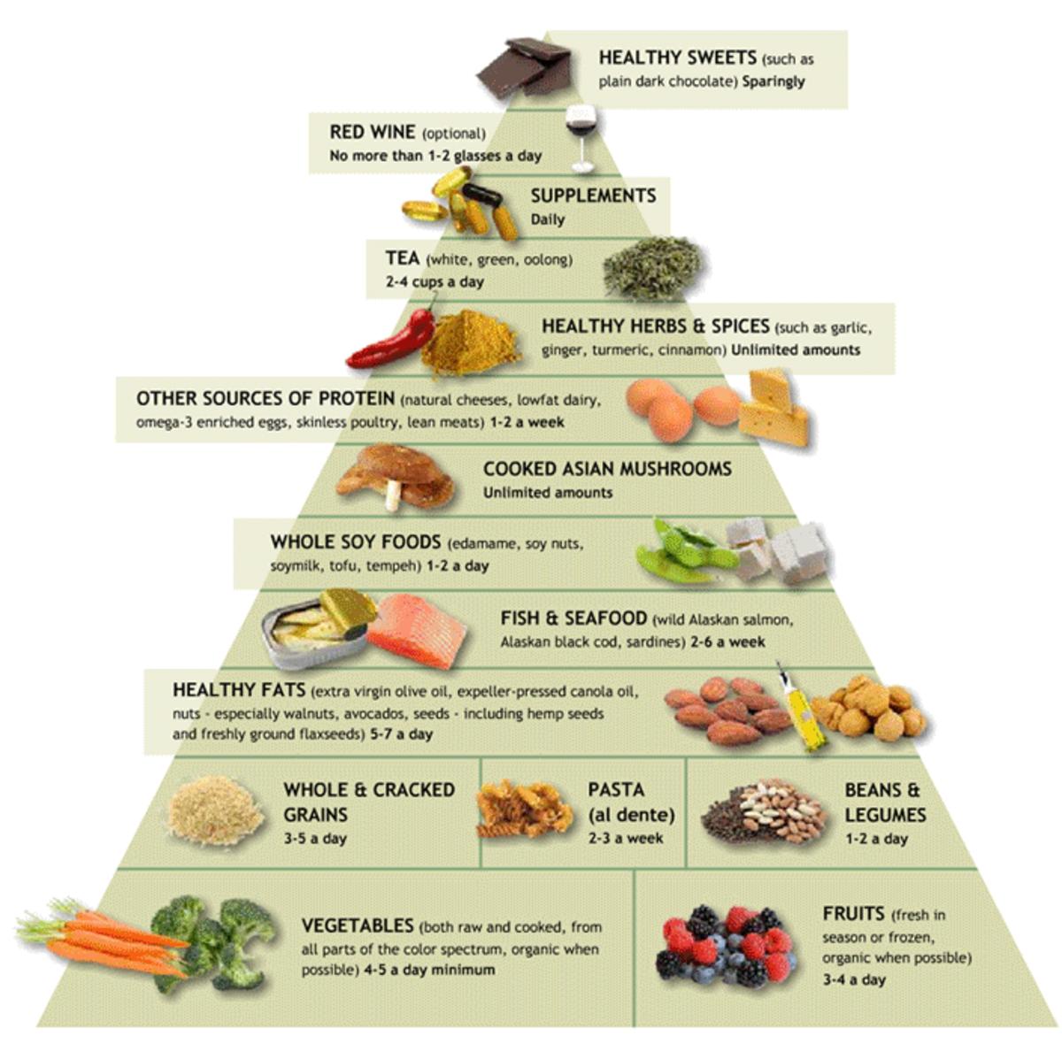 Diabetics' Food Pyramid