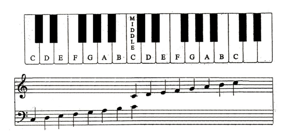 Musical scale on a grand staff lined up with the keys on a piano for download.