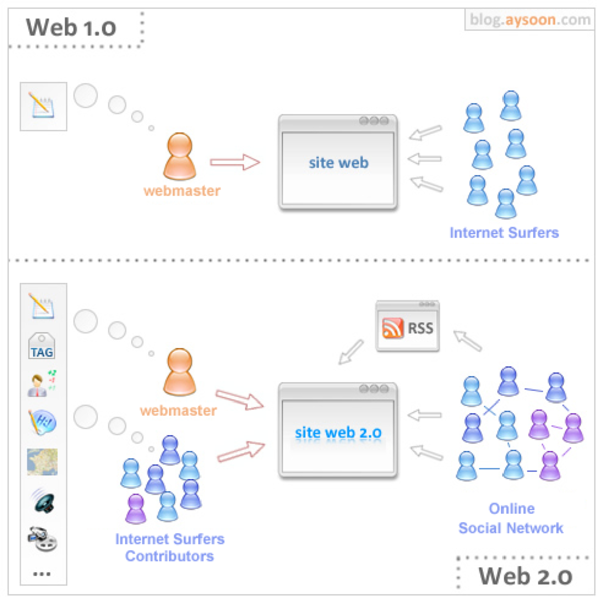 The Difference between Web 2.0 and Web 1.0
