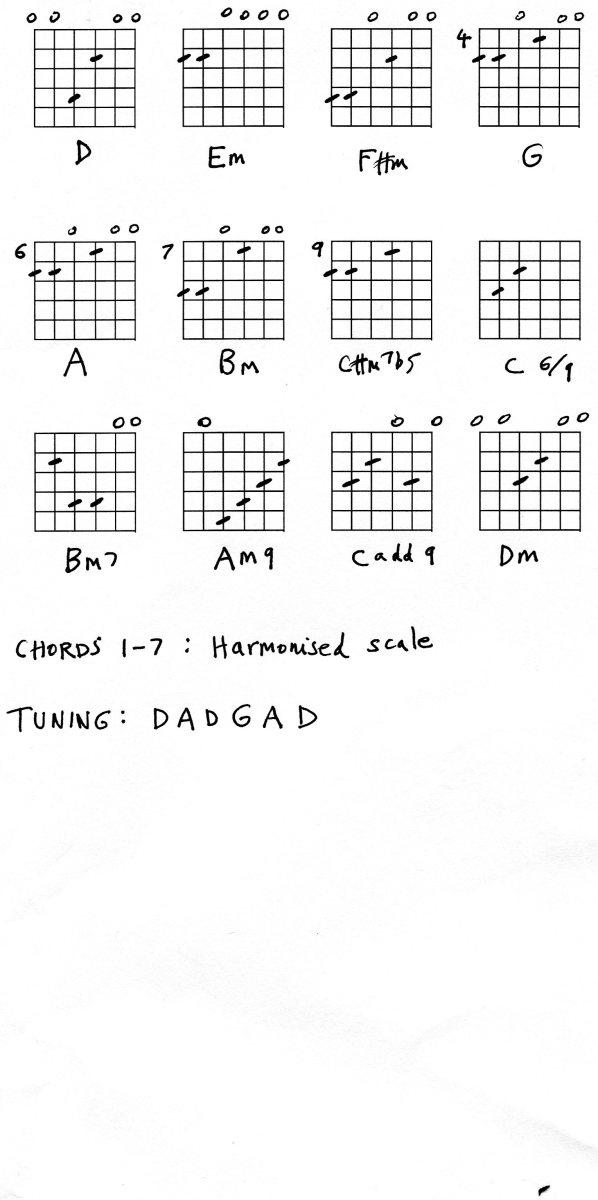 Guitar in DADGAD Tuning: Chords