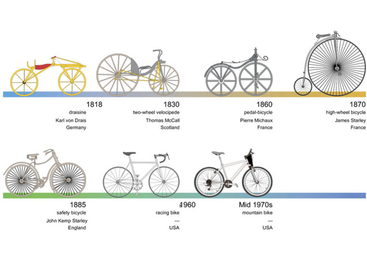 Change Thru History Bicycles - Vehicle Transportation Coloring Pages Printable