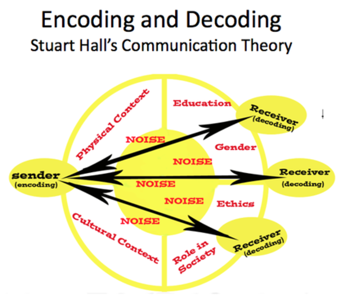 Stuart Hall's Encoding and Decoding