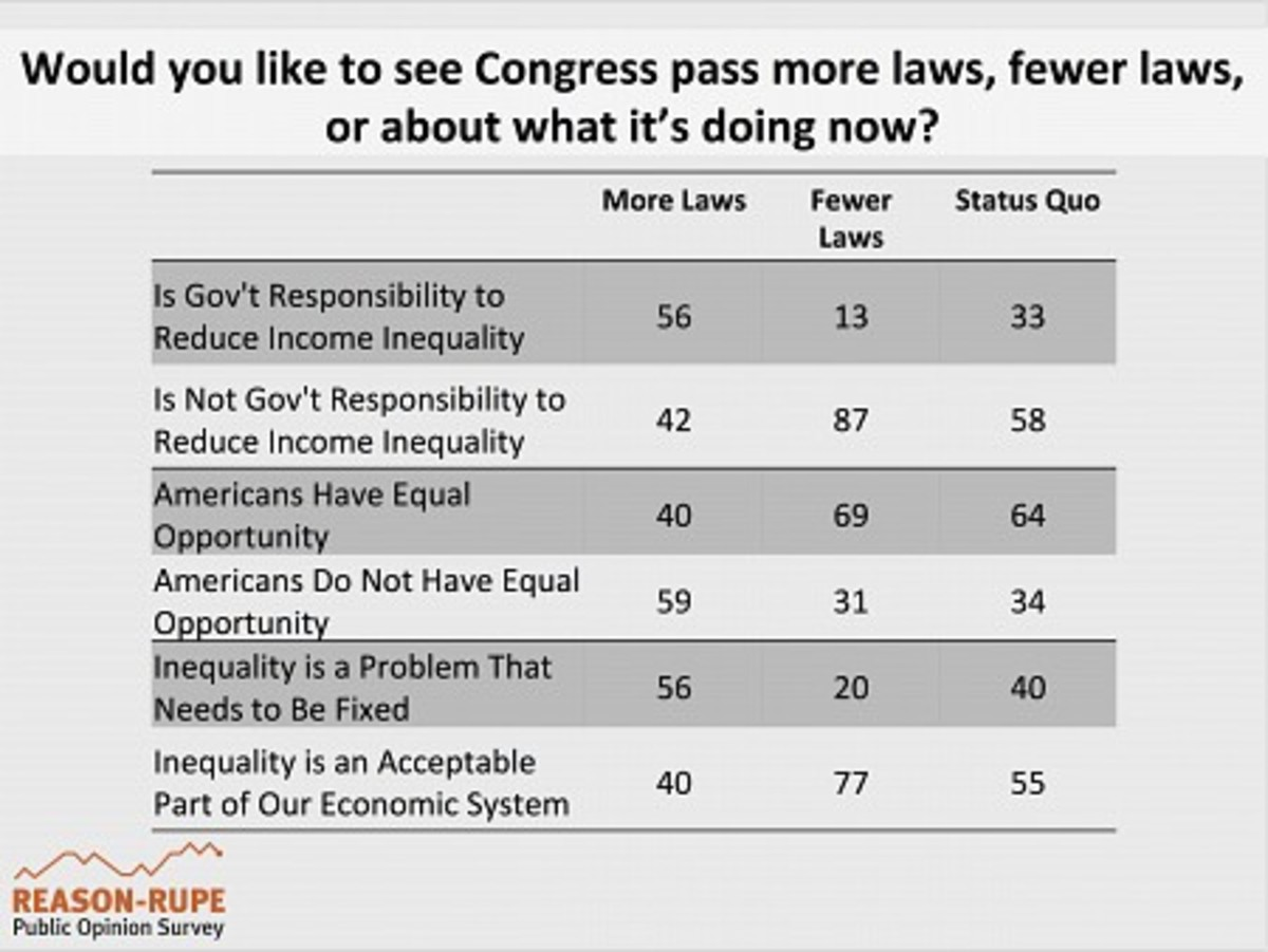 Congressional discontent is not a license to plow through gridlock to pass more legislation. These data also suggest that raising Congress' approval rating will not be easy because disapproval is rooted in the central debate of American history: what