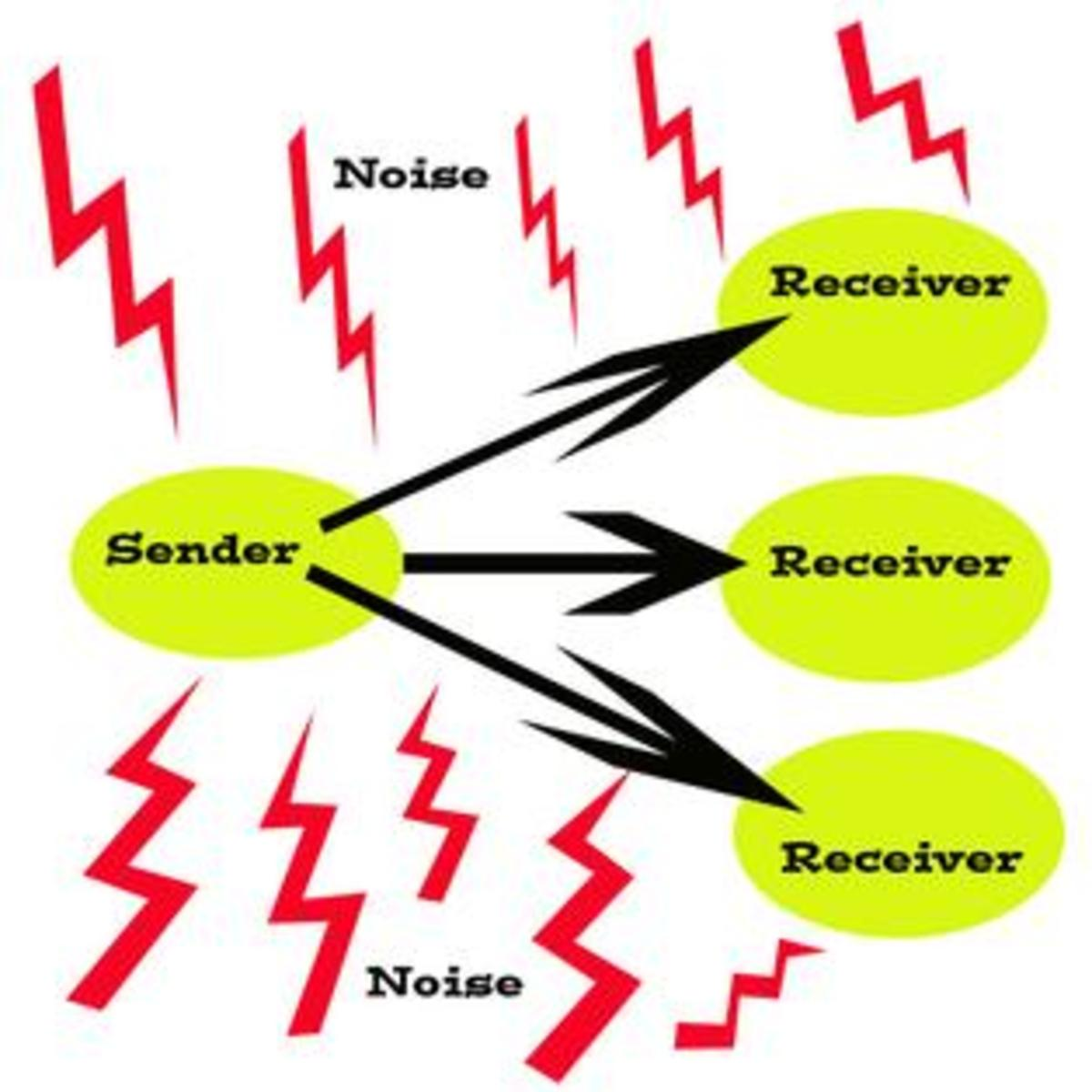 Shannon and Weaver's Traditional Model of Communication: This model of communication stresses linear communication. The sender sends messages to the receivers. Although those messages are affected by noise (disruptions, technological issues, accents