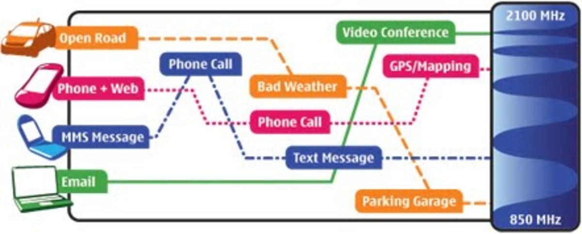 Nokia Research Center(NRC) says Cognitive Radios is the solution t avoid mobile data traffic turning into gridlock. They say cognitive radio can sense and understand its environment and use that knowledge to serve us better