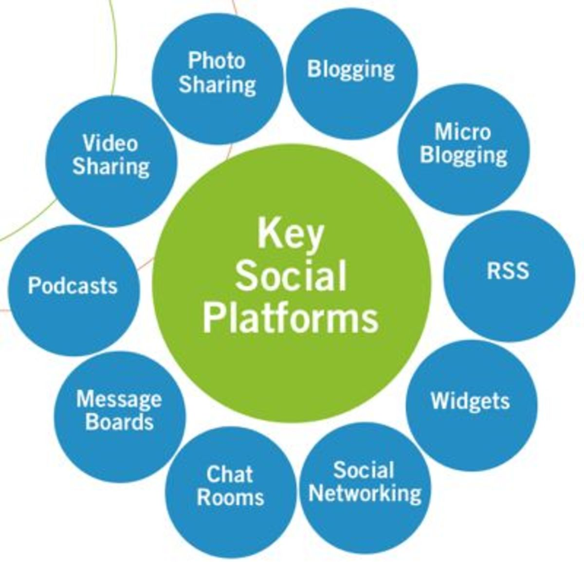 This diagram depicts some key Ssocial Platforms in use today.. social media takes place through various Social Media platforms , and can be divided into many categories and each serving its own purpose