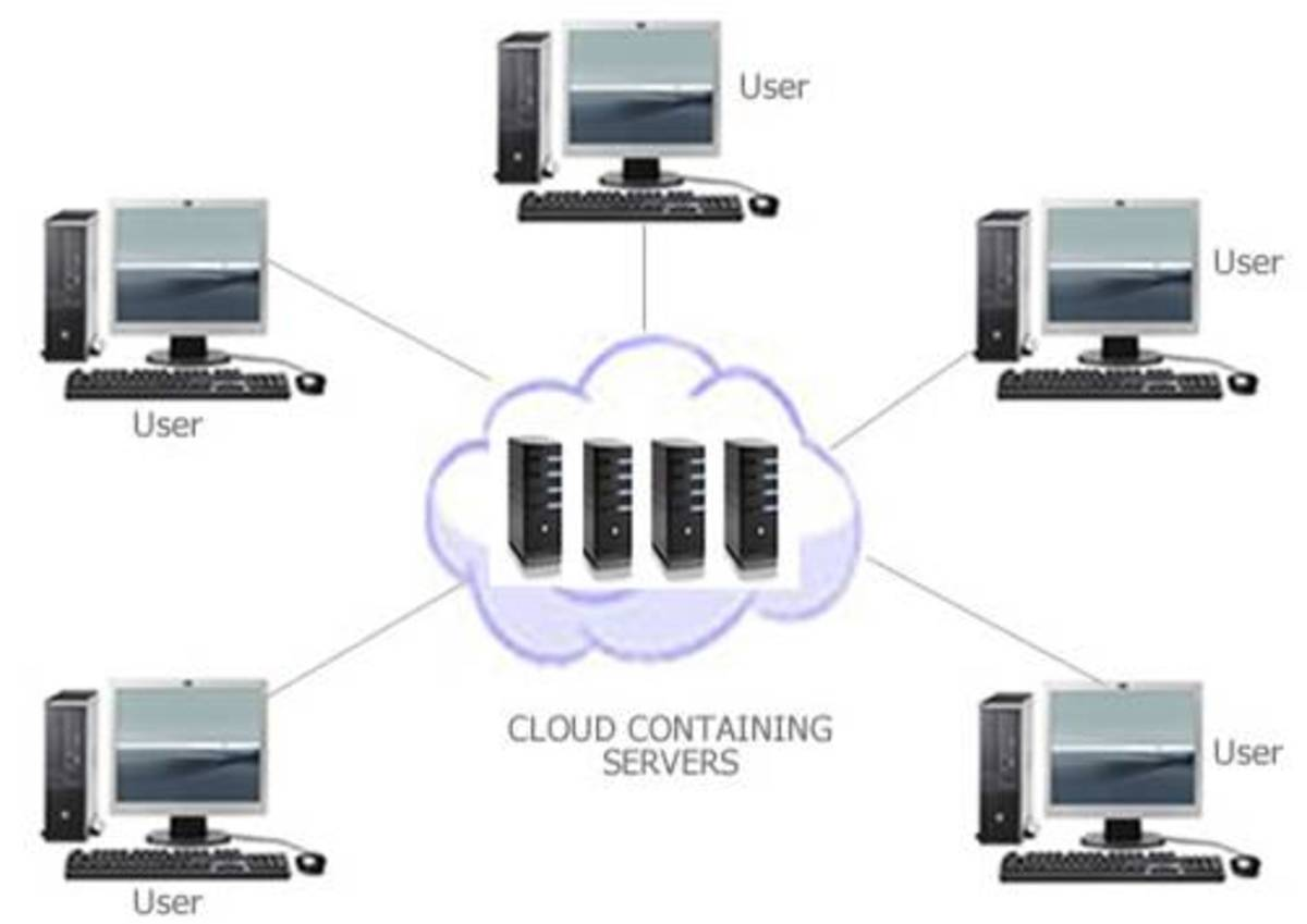 cloud-computing-overview