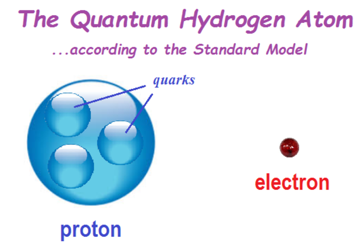 The Quantum atom taught in all schools (and which the embarrassed mathematicians later deny).