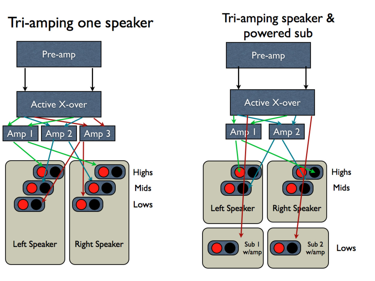 Bi Amping And Tri Amping Why And How