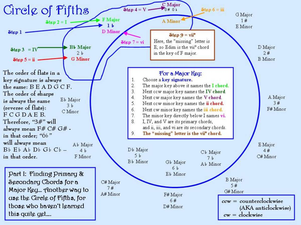 circle-of-fifths