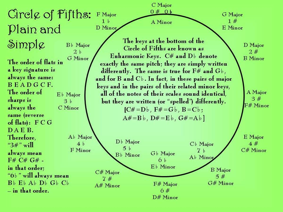 New Uses for the Circle of Fifths
