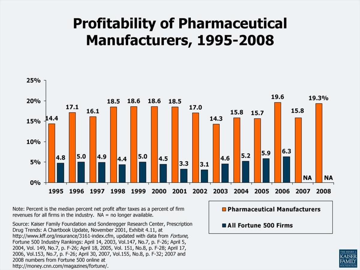 Profitability of Drug Companies