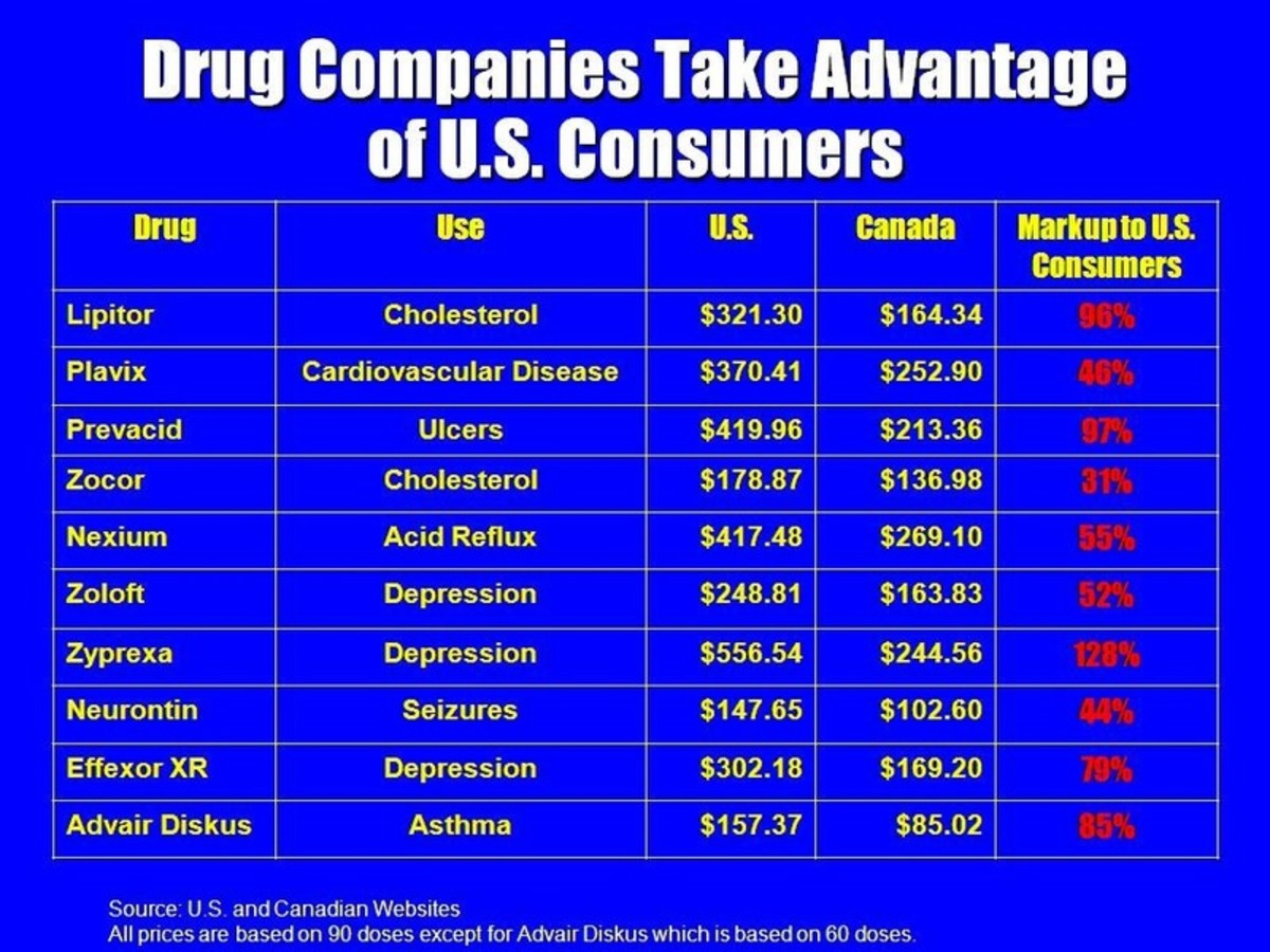 U.S - Canadian Price Comparison of Popular Drugs