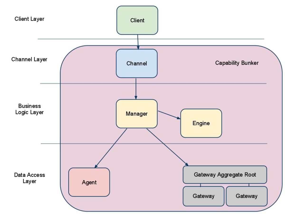 SOA Design Patterns: Managers, Engines, Gateways, Interfaces and Microservices