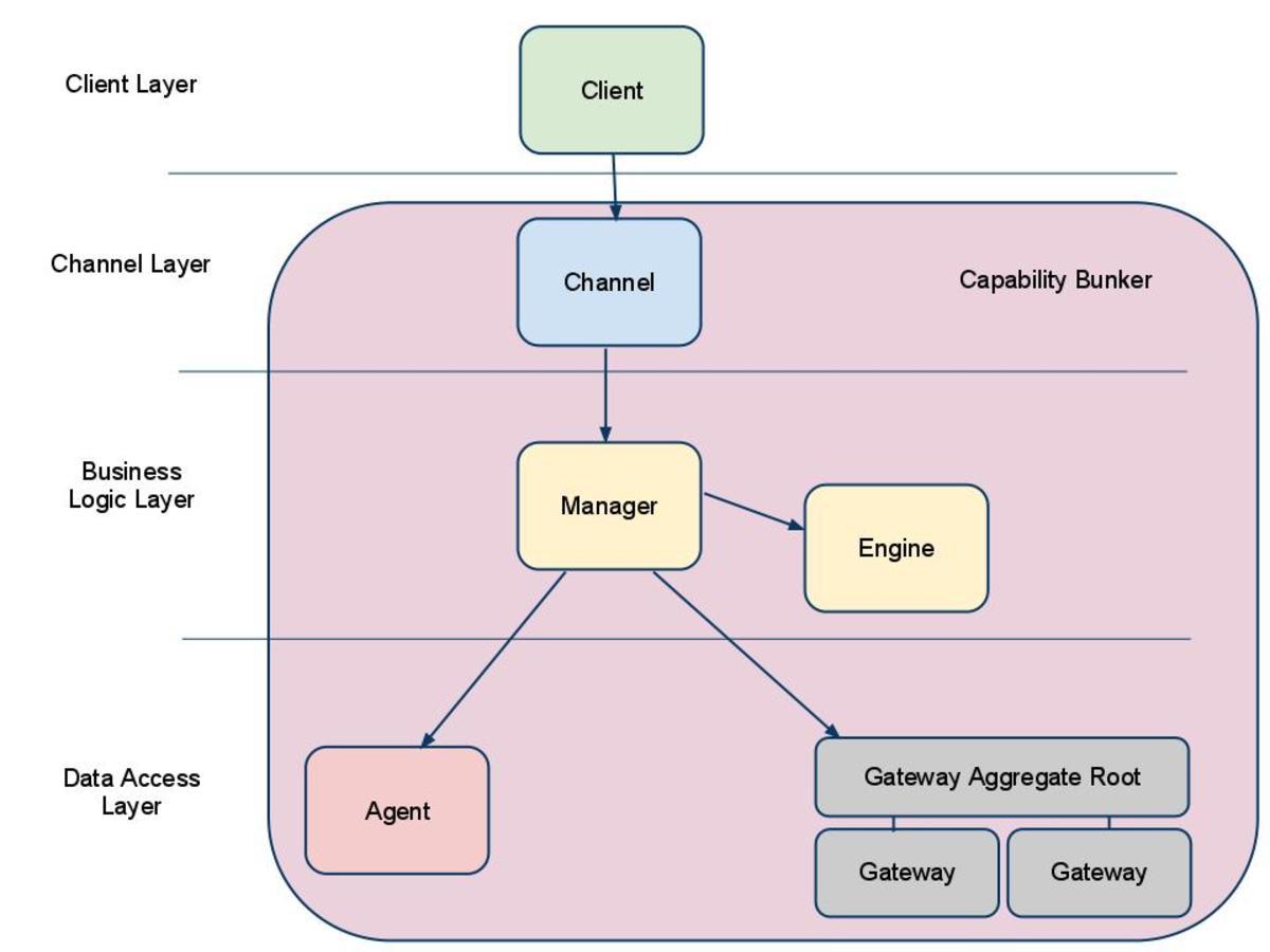 SOA Design Pattern