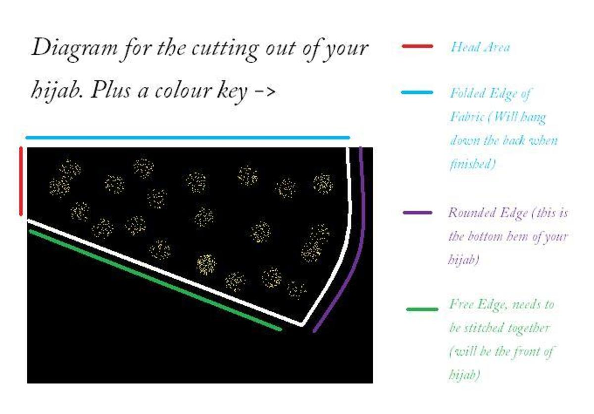 Diagram of the One Piece Hijab