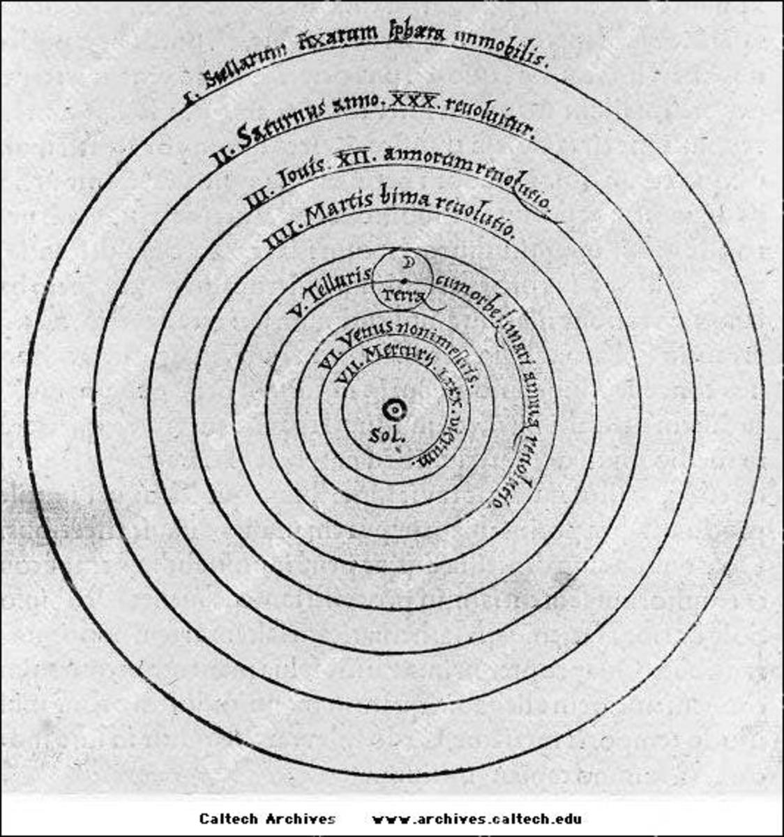Copernican Heliocentric Model of the Universe (1543)