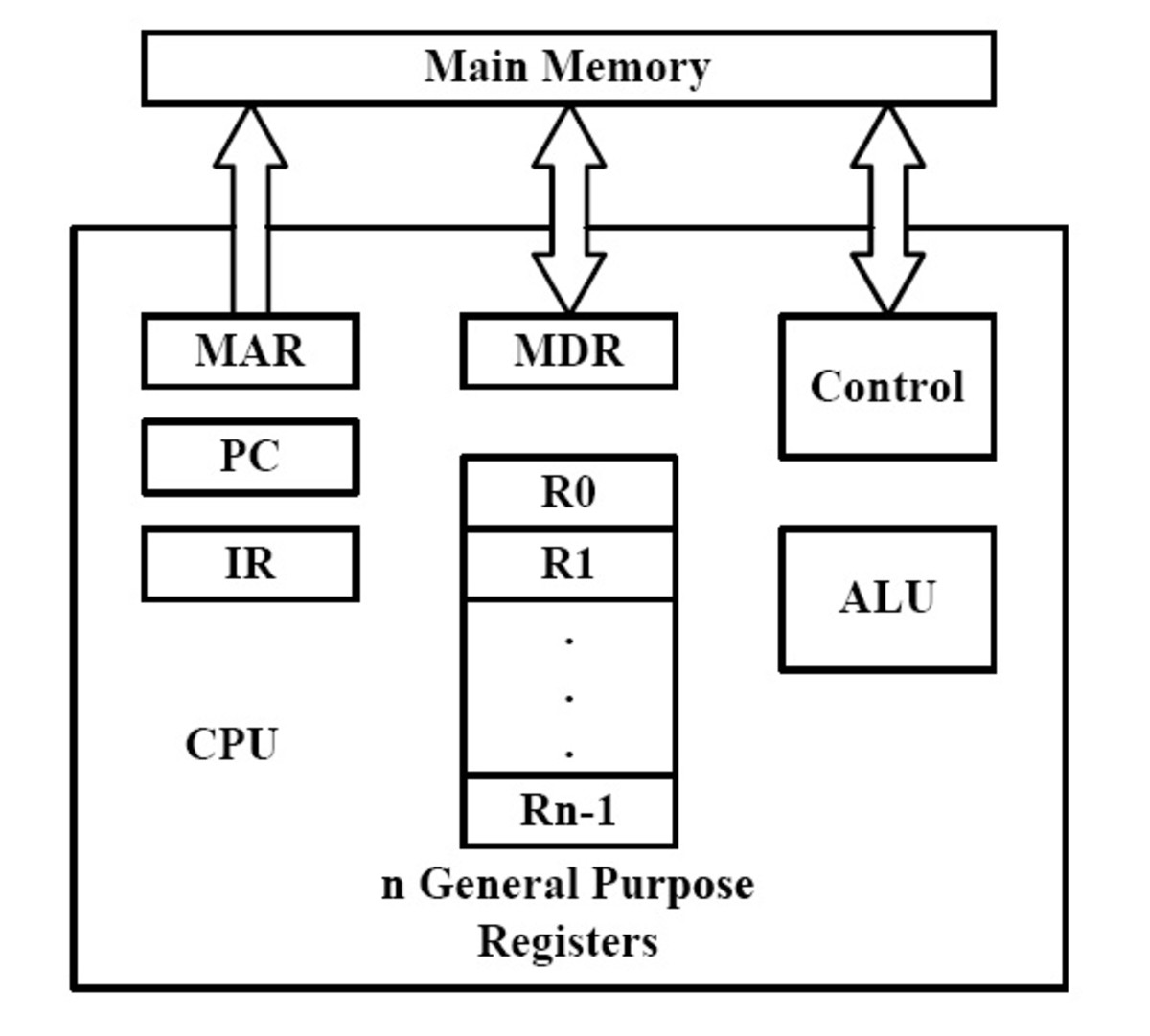 Connections Between the Processor and the MM