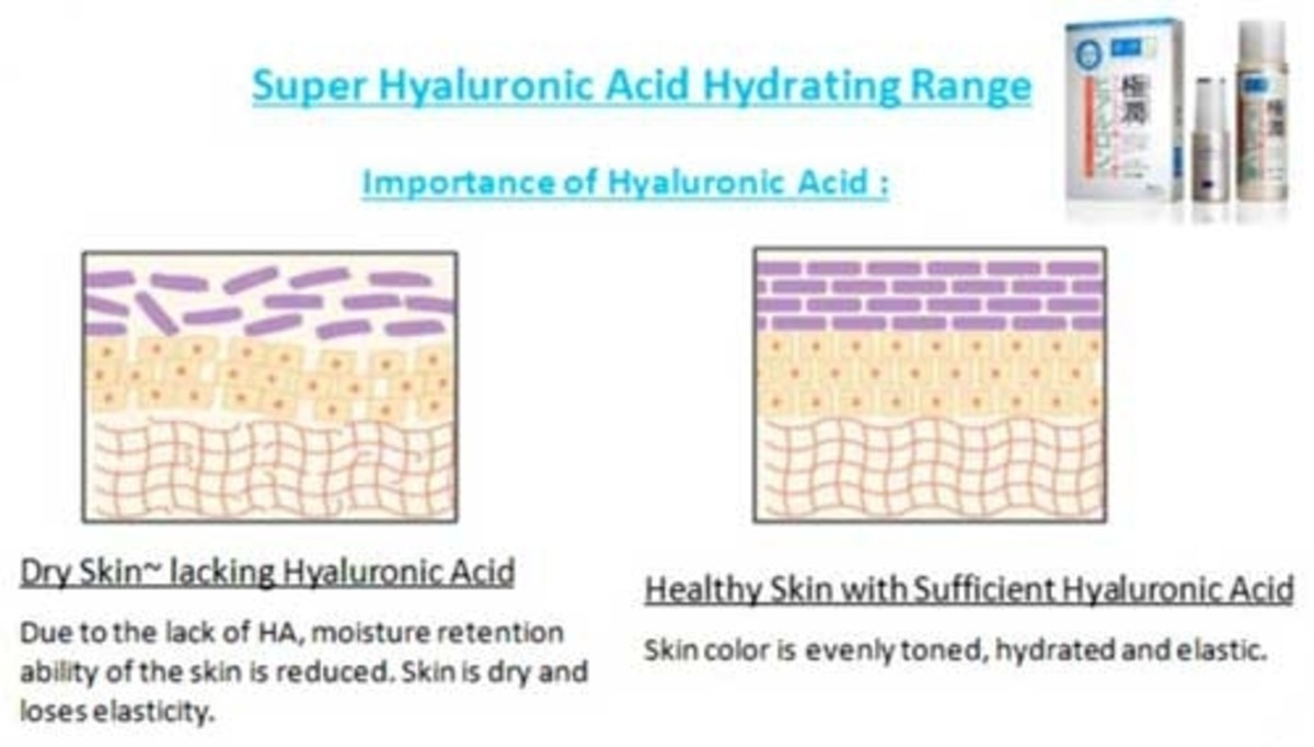 Benefits of Super Hyaluronic Acid