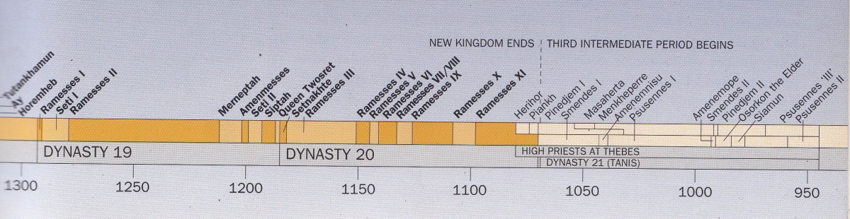 The chronology  of the New Kingdom continuum and towards its end; the beginning of the Third Intermediate Periods  begin