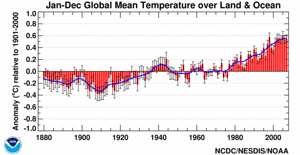 """The National Climate Data Center global temperature timeseries.  The temperatures are presented as """"anomalies""""--differences from a baseline norm.  Note the """"pause"""" in warming following WW II.  Image courtesy NCDC."""