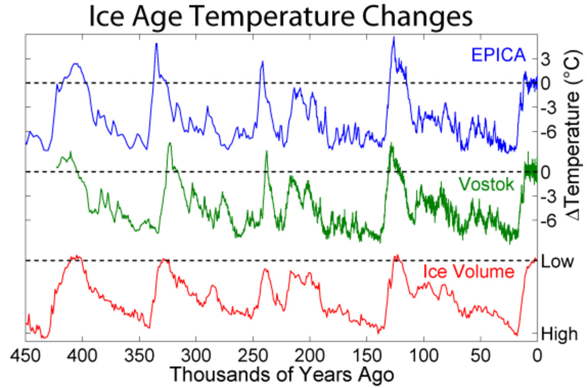 global-warming-science-and-the-wars