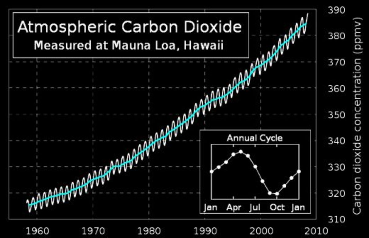 """The """"Keeling Curve""""--atmospheric CO2 concentrations over time."""