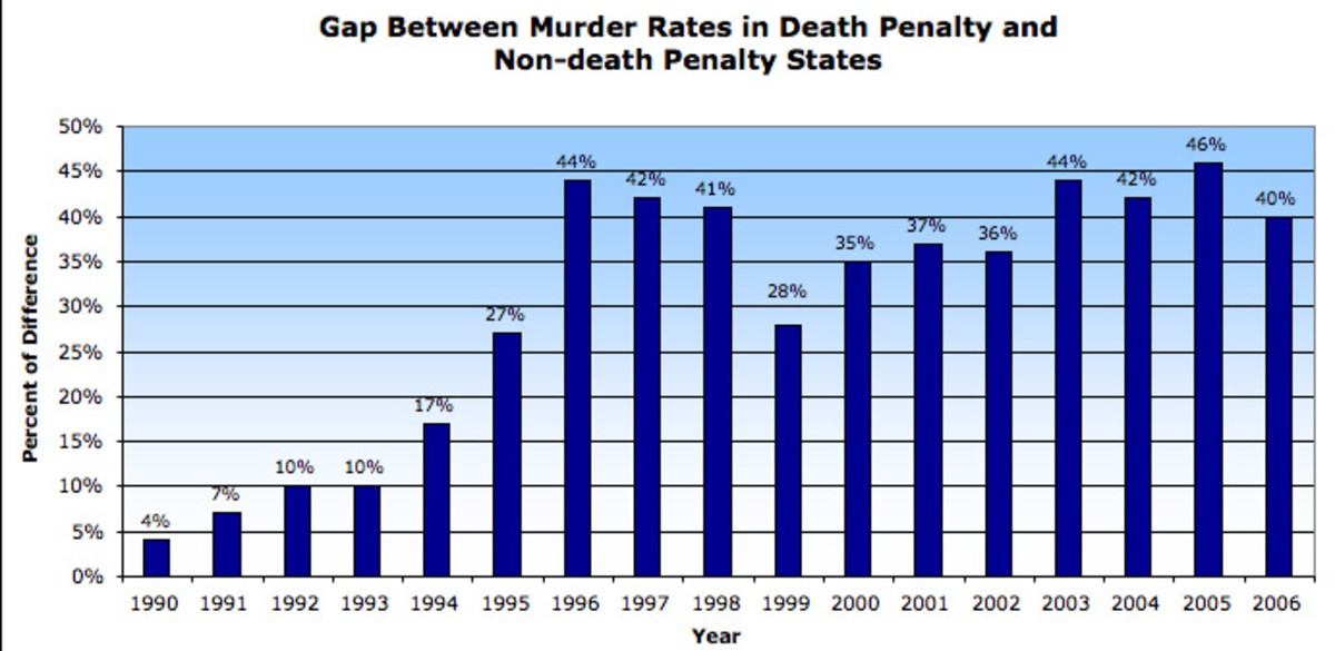 The deterrence gap. Graphic from Death Penalty UInformation Centre