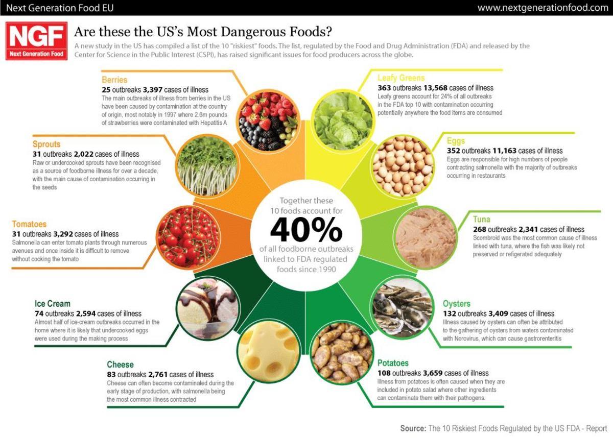 How to Prevent Food Illness Bacteria E Coli Listeria Facts