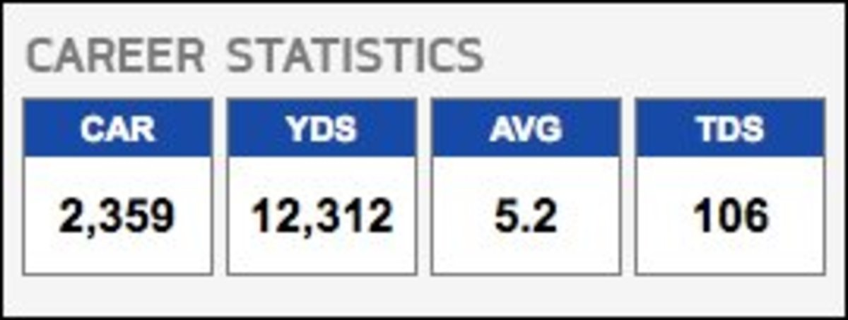 Jim Brown Career Stats