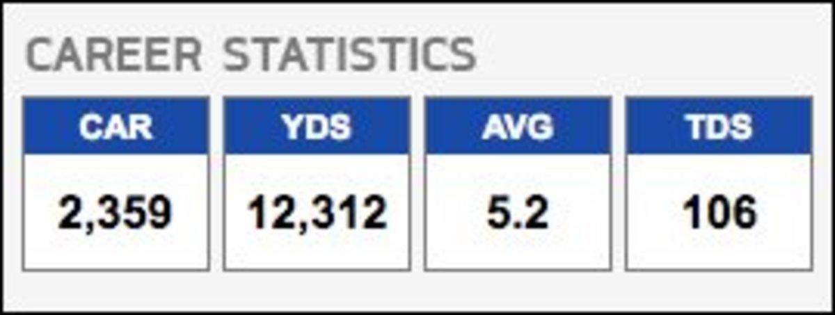 Jim Brown Career Stats