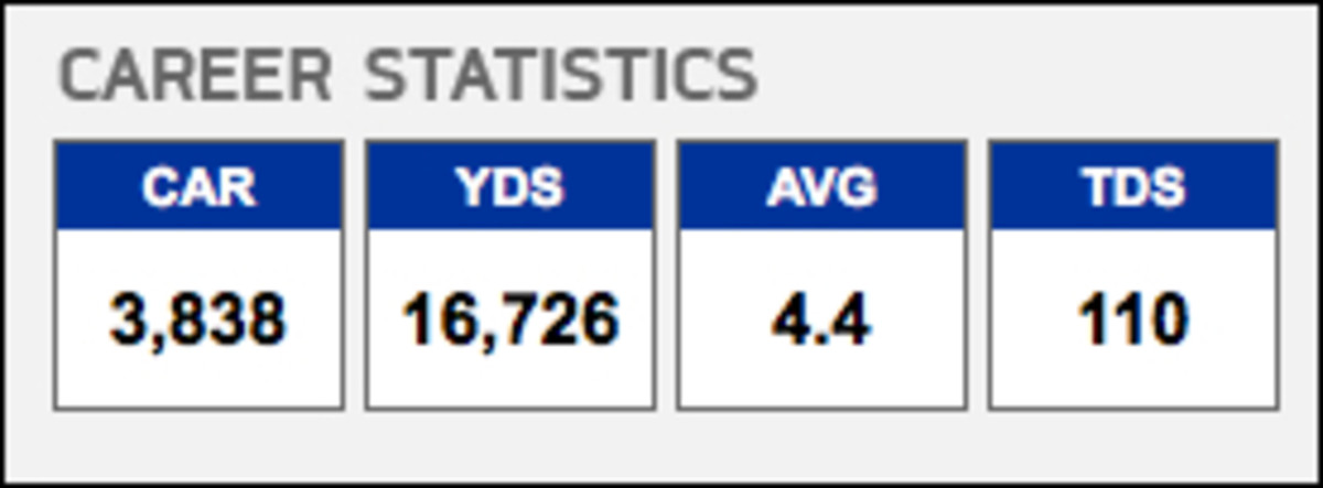 Walter Payton Career Stats