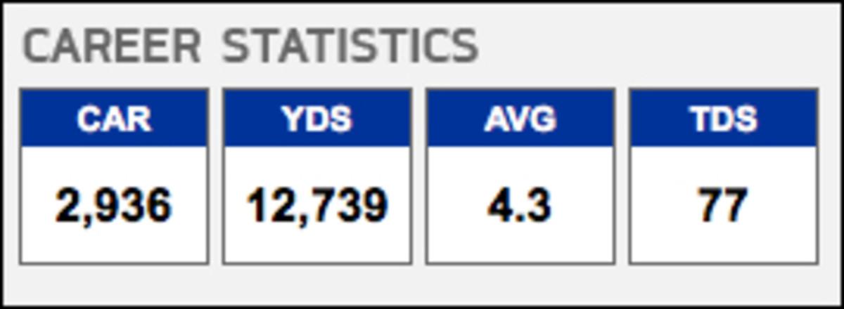 Tony Dorset NFL Career Stats