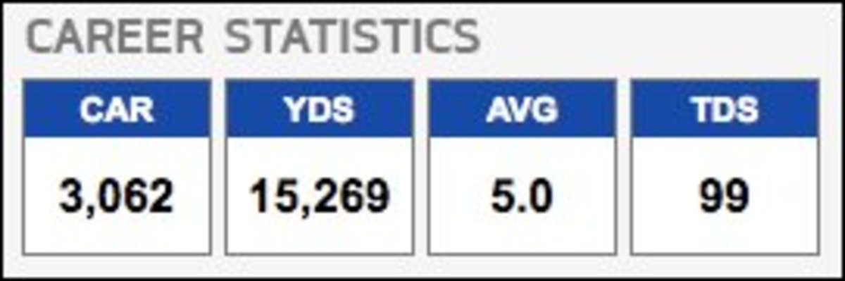 Barry Sanders NFL Career Stats