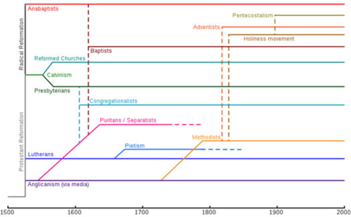 PROTESTANT BRANCHES TIMELINE