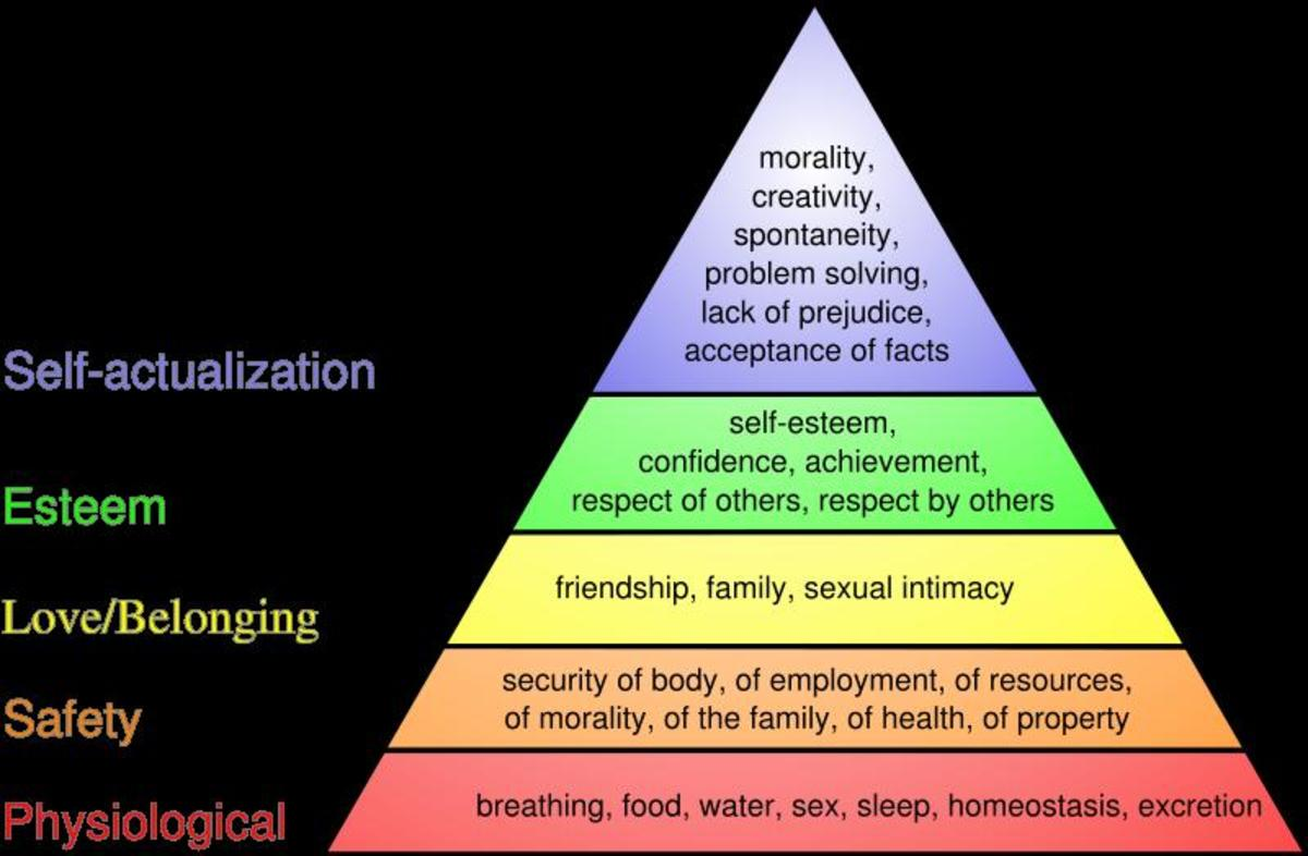 Sex is a basic physiological need