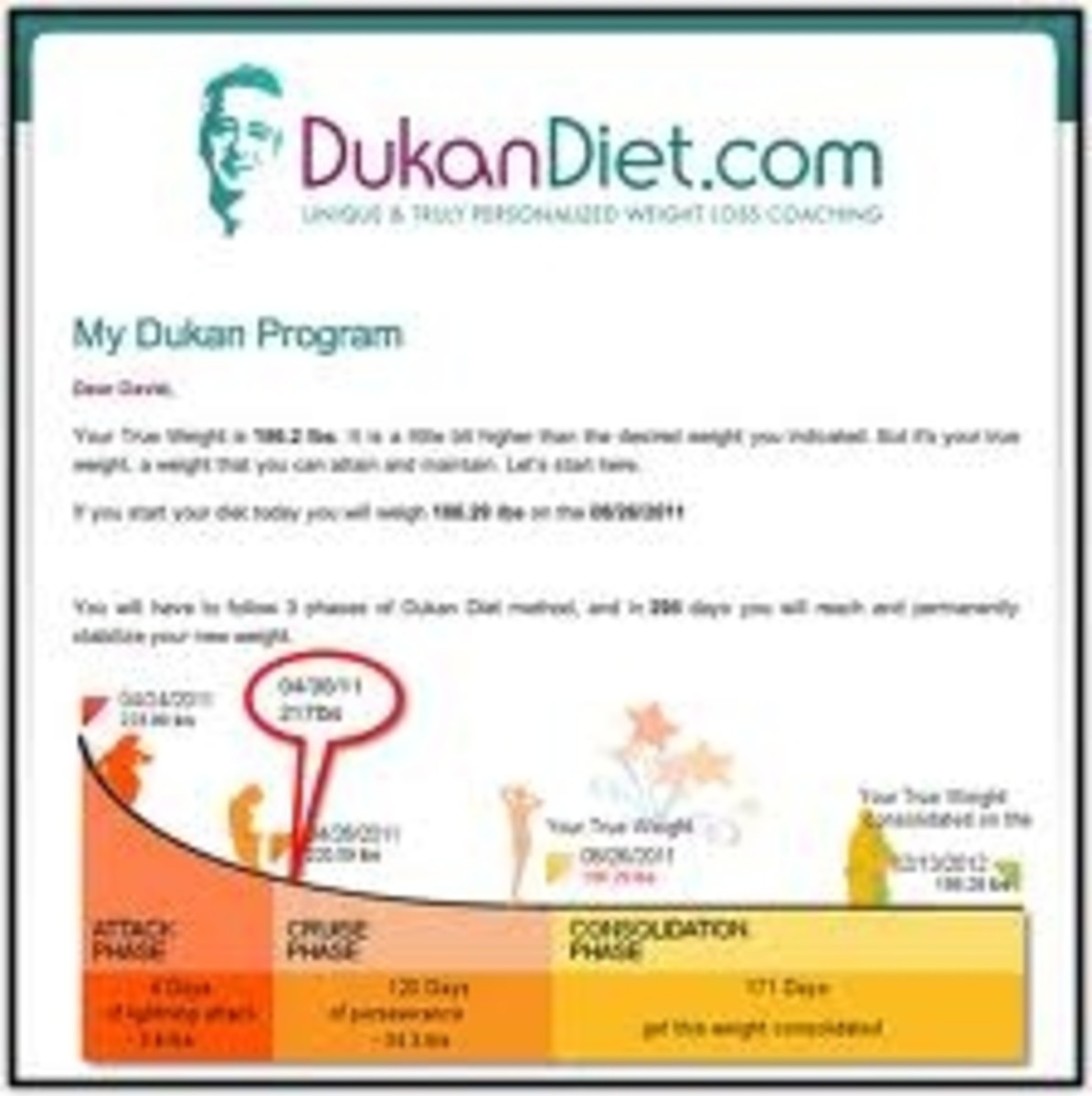 Dukan Diet True weight