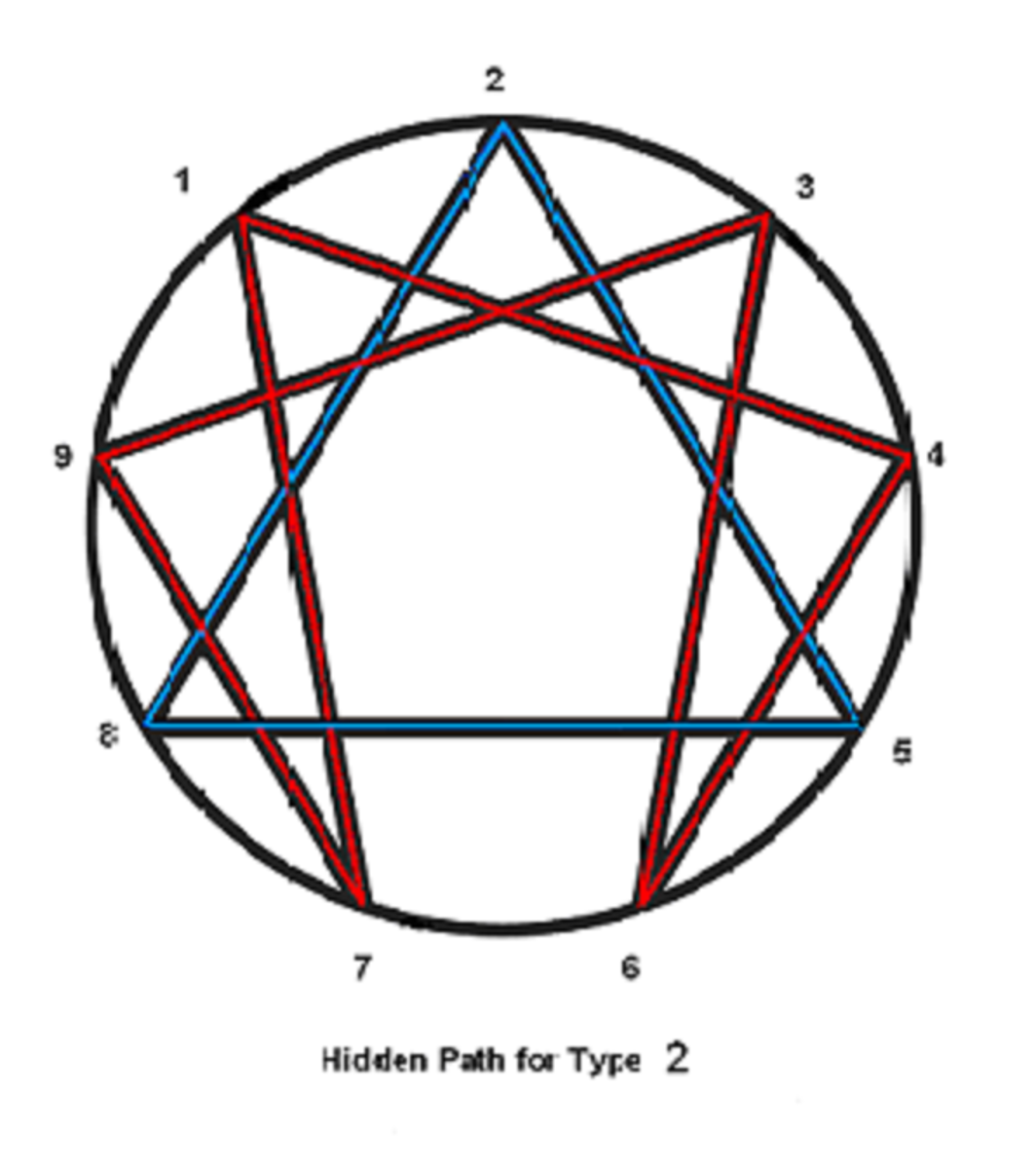 Type 2 is centered in the Body's Movement Center